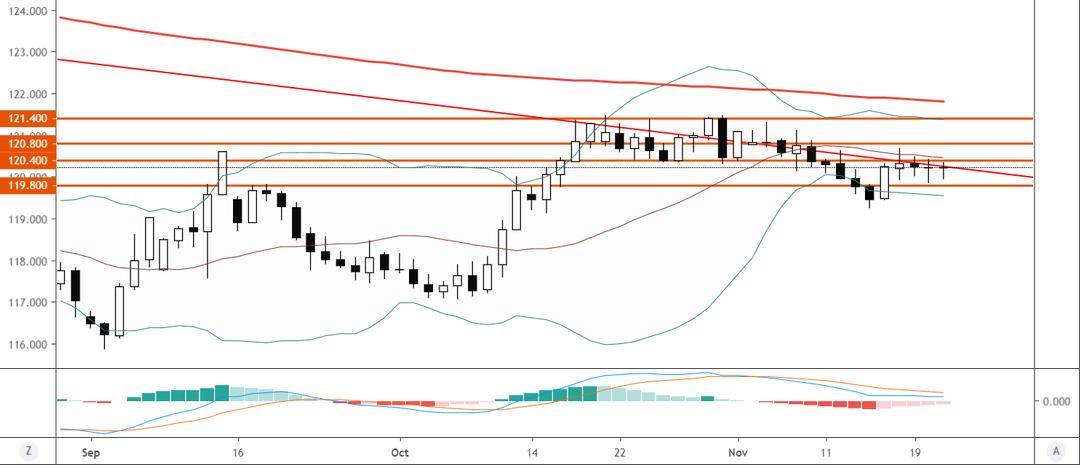 歐元/日元技術分析:短線繼續120.40一線阻力