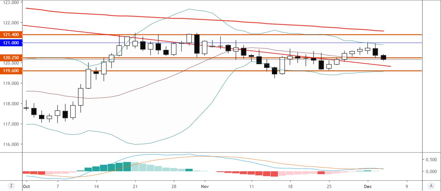 歐元/日元技術分析:跌破120.25或繼續走弱