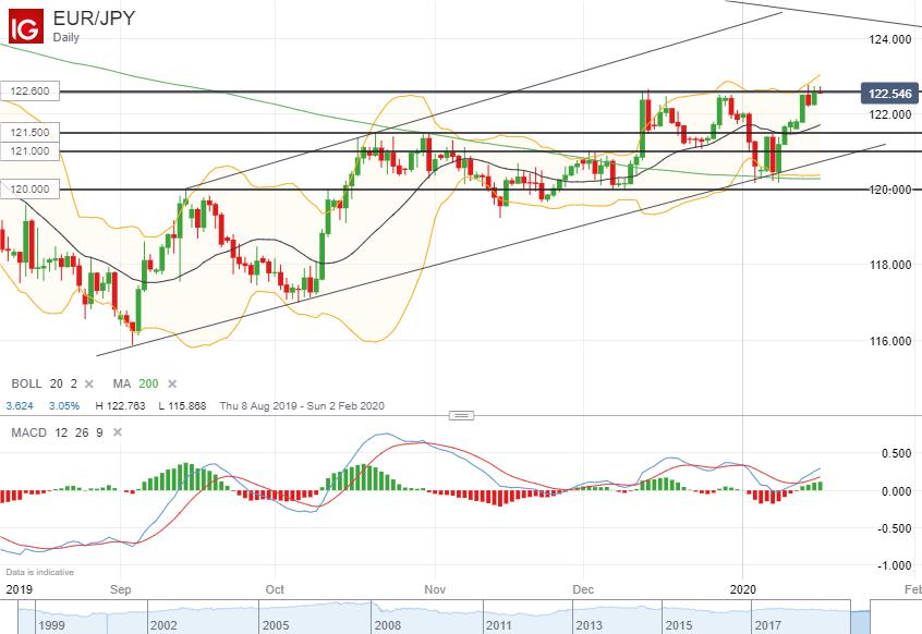 欧元/日元技术分析:突破122.60一线阻力上行的机会大
