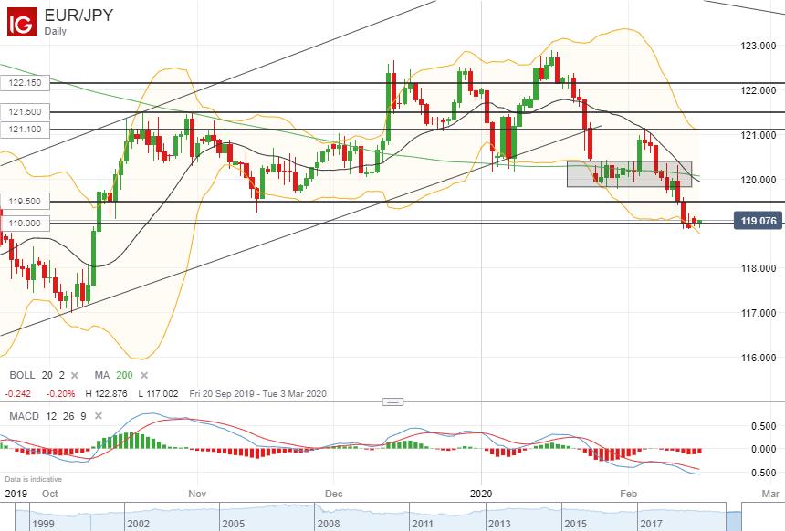 欧元/日元技术分析:继续关注119.00一线支持