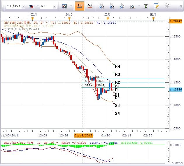 欧元/美元:反弹受阻于20日均线以及1.1869-1.1096的61.8%回档1.1574下方