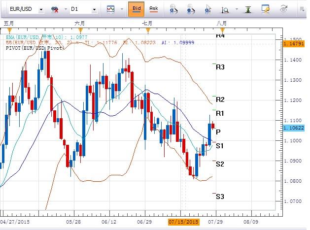 歐元/美元:關注日圖保利加上軌1.12阻力