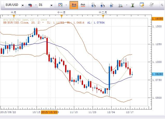 欧元/美元:若维持阻力位1.0885,汇价跌穿1.0795的可能性仍然较高