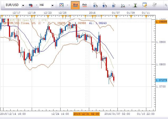欧元/美元:倾向在1.0800下方做空,初步目标指向1.0705