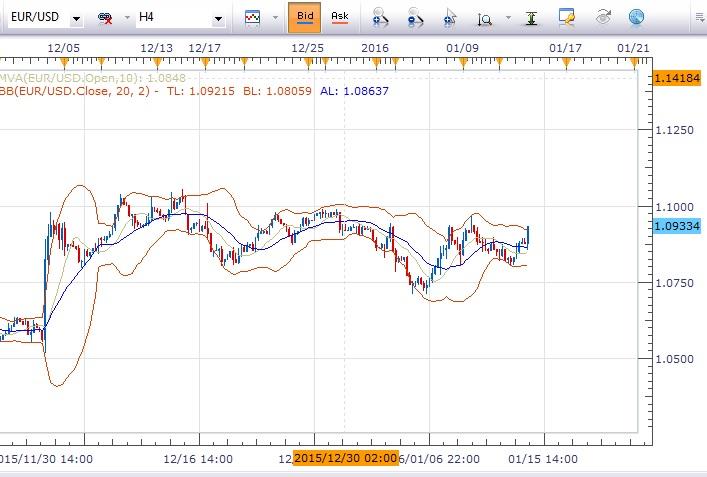 欧元/美元:倾向在1.0840上方做多,初步目标指向1.0900
