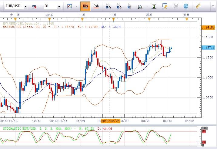 欧元/美元:倾向在1.1325上方做多 ,目标指向1.1400及1.1430