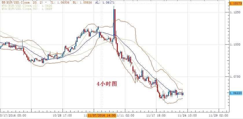 歐元/美元:傾向在1.0565上方做多