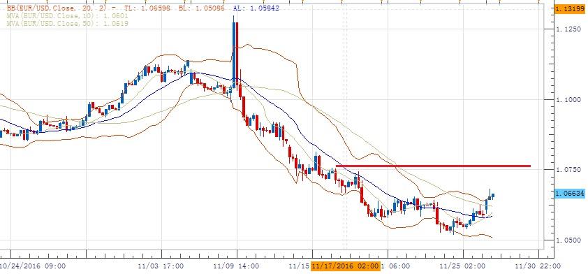 欧元/美元:不排除进一步反弹可能,阻力1.0700,1.0750