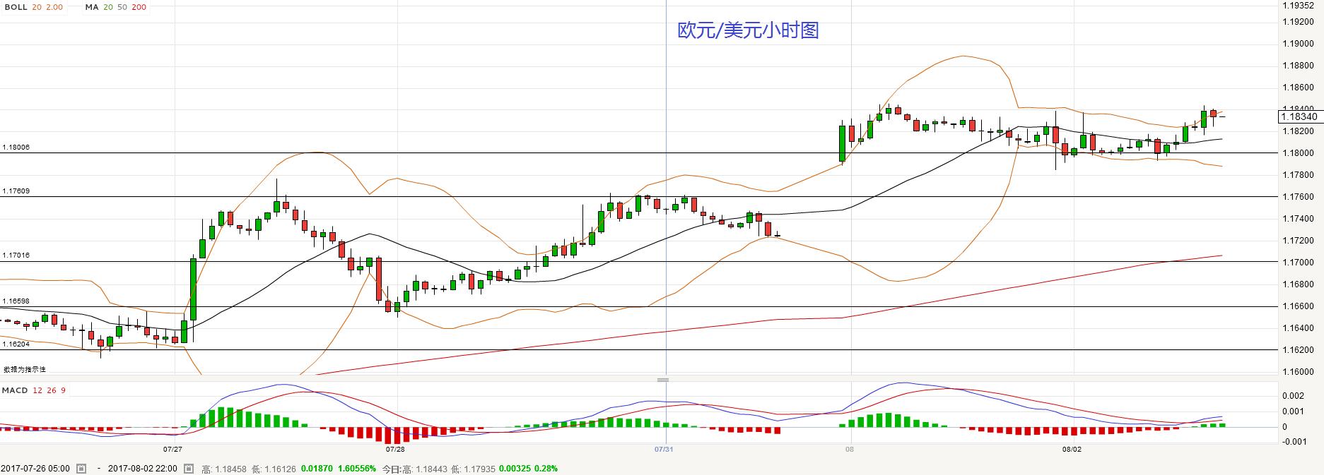 欧元/美元:短线倾向在1.1800上方逢低做多