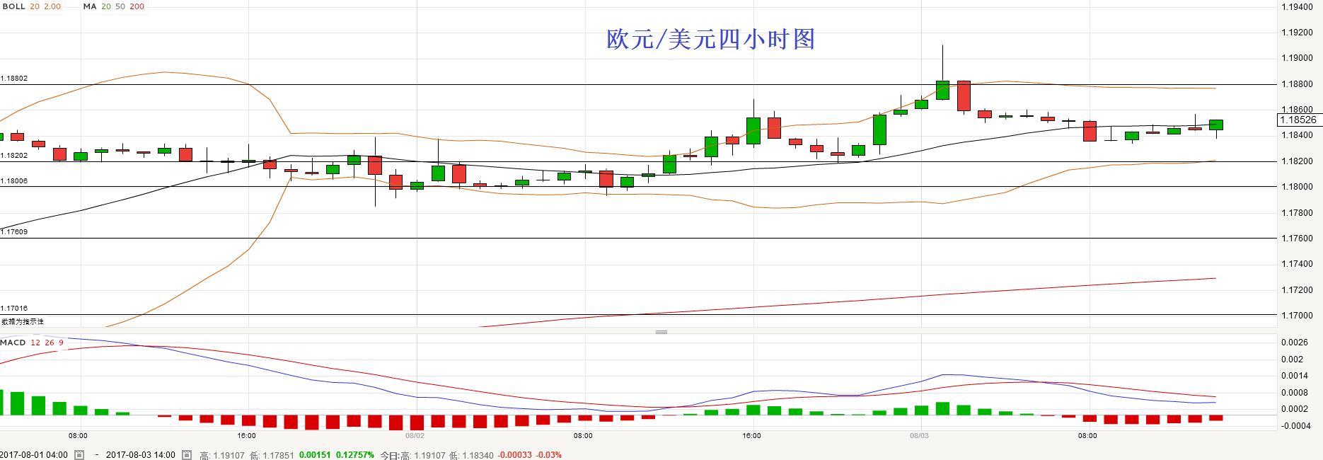 欧元/美元:短线倾向在1.1820上方逢低做多