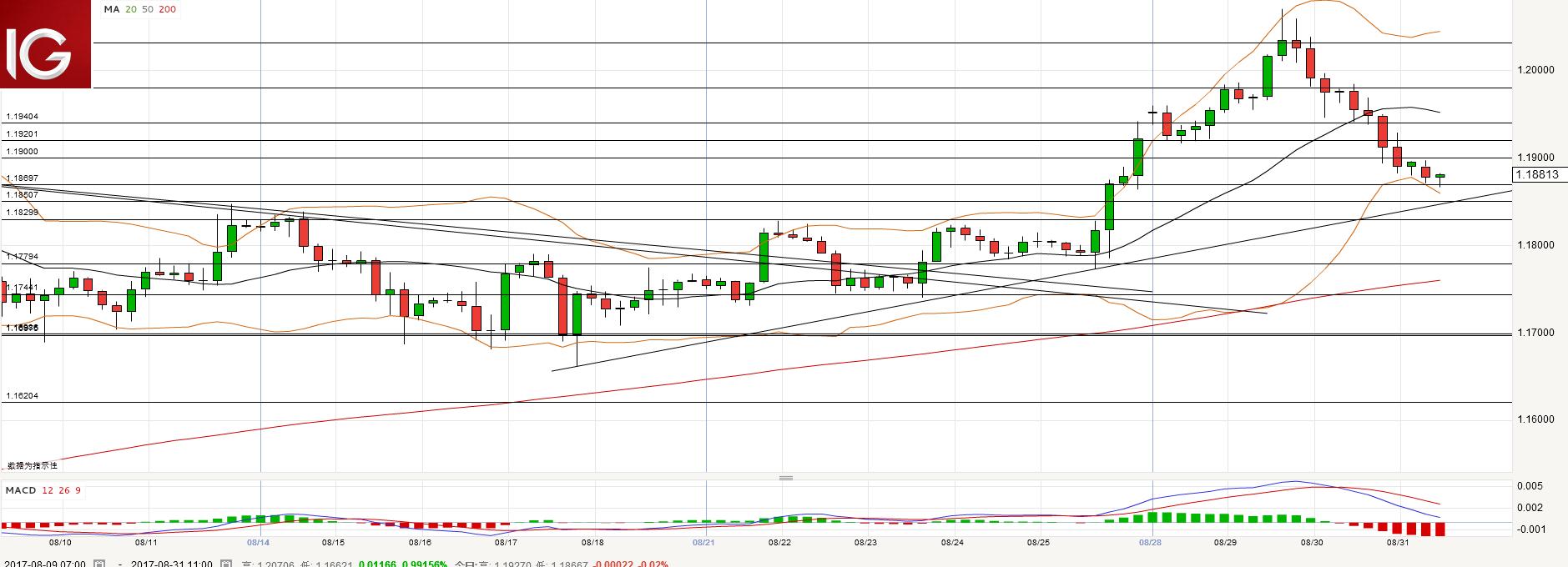 欧元/美元:短线若继续走低关注1.1850附近的支持