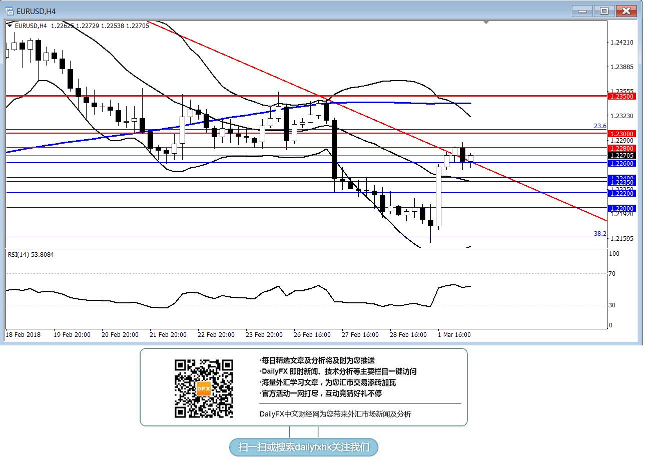 歐元/美元:短線傾向暫時觀望
