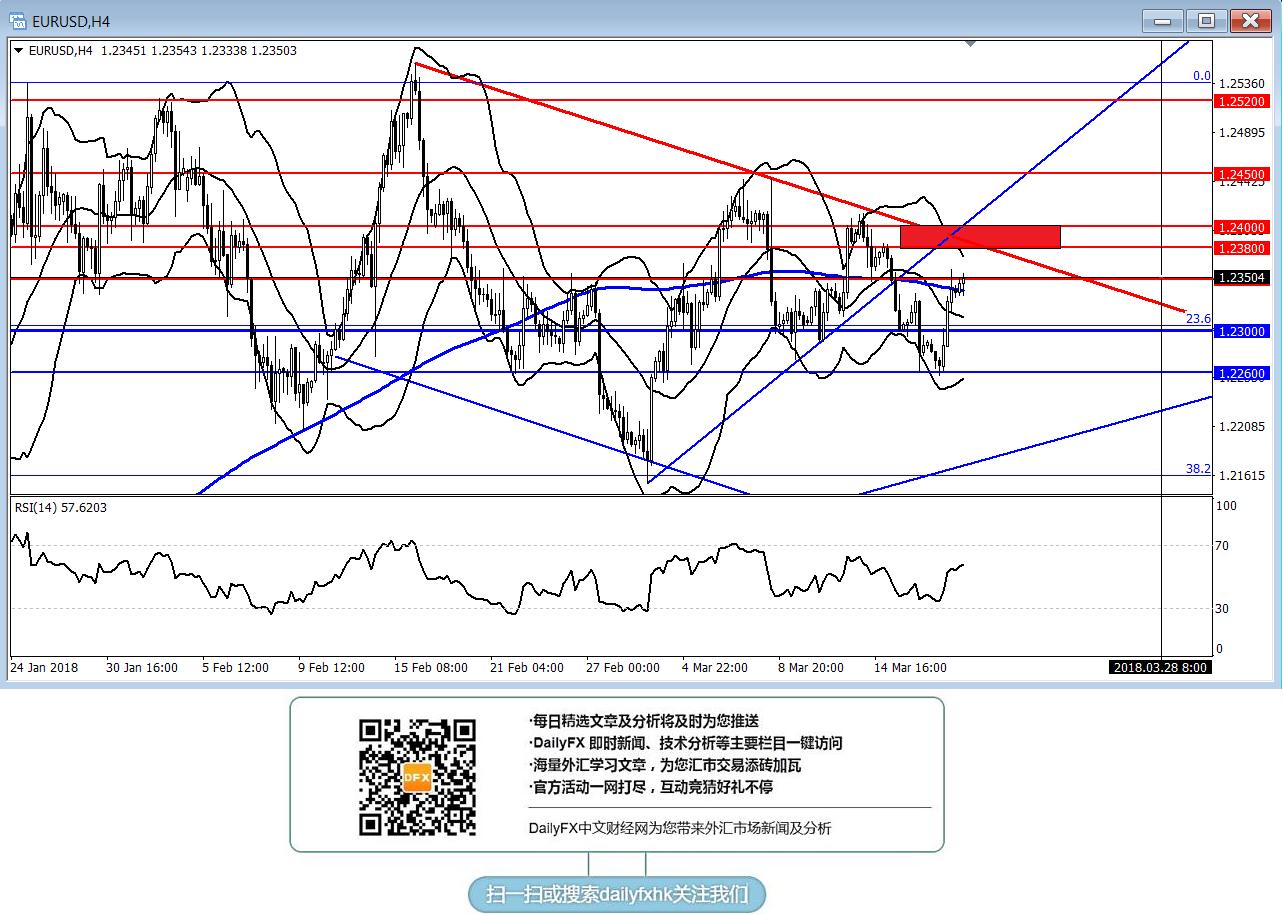歐元/美元:進一步走強關注1.2380-1.2400區域的阻力