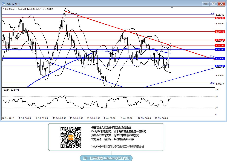 歐元/美元:短線若有效突破1.2370可能進一步走強