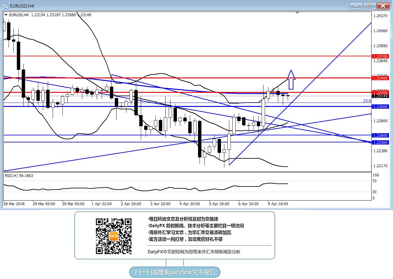 歐元/美元:短線傾向在1.2300上方逢低做多