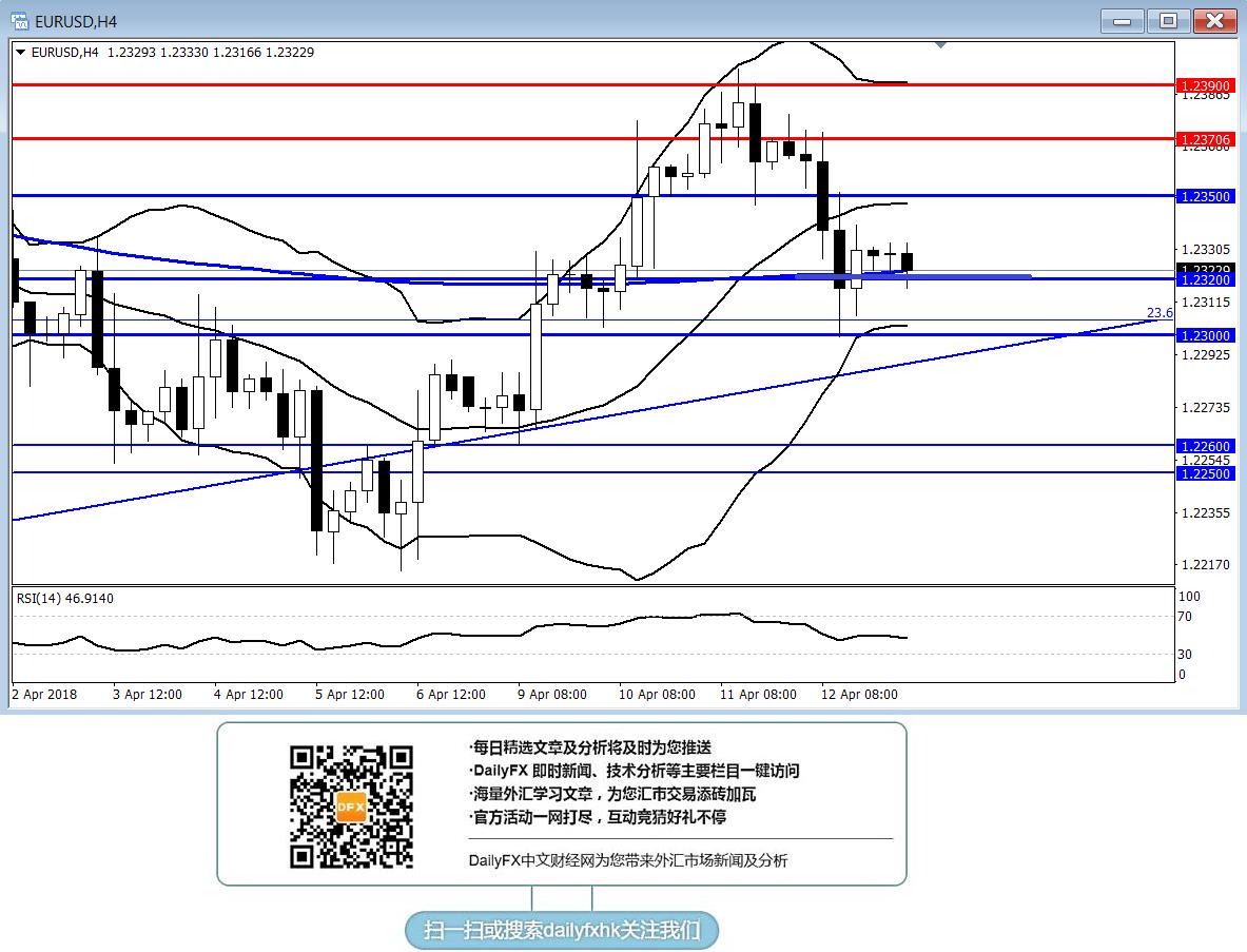 歐元/美元:短線繼續持穩1.2320傾向逢低做多
