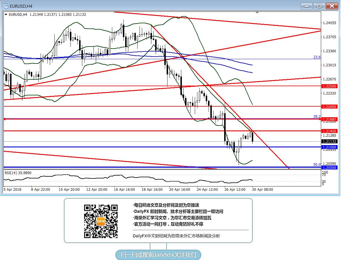 歐元/美元:短線傾向在1.2140下方逢高做空