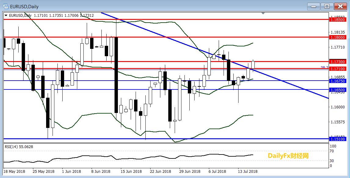 欧元/美元技术分析:短线倾向在1.1710上方逢低做多