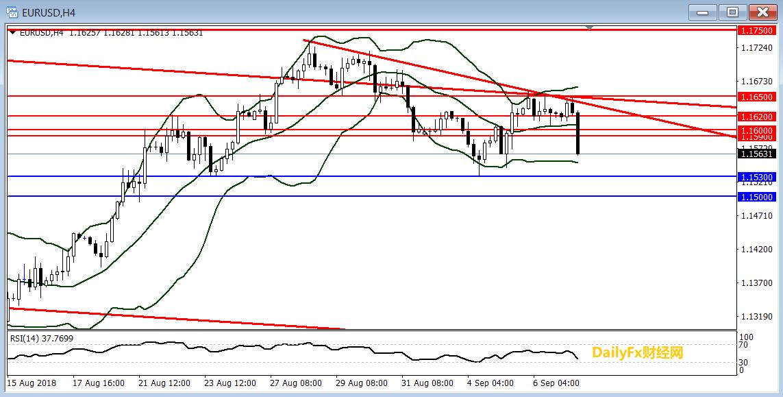欧元/美元技术分析:第三次上破1.1650未果后大幅回落