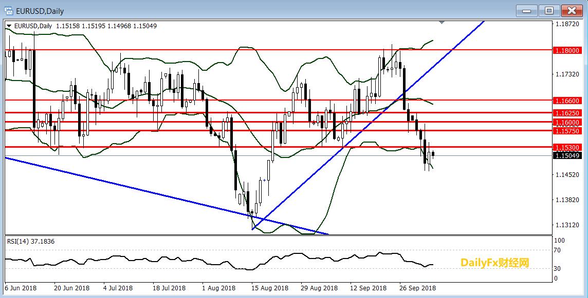 歐元/美元技術分析:短線傾向在1.1530下方逢高做空