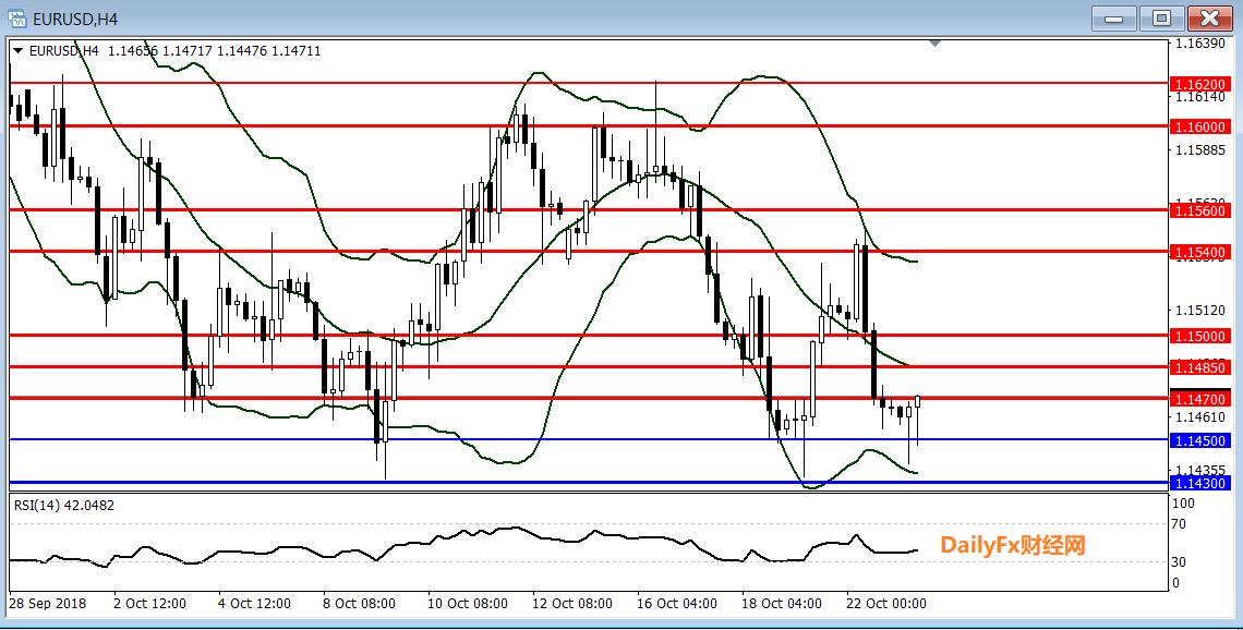歐元/美元技術分析:短線傾向暫時觀望