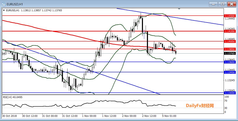 歐元/美元技術分析:短線傾向在1.1400下方逢高做空