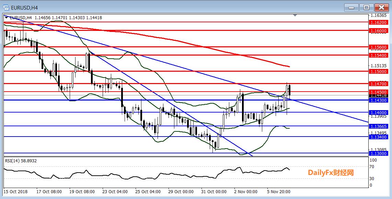 歐元/美元技術分析:短線傾向在1.1430上方逢低做多