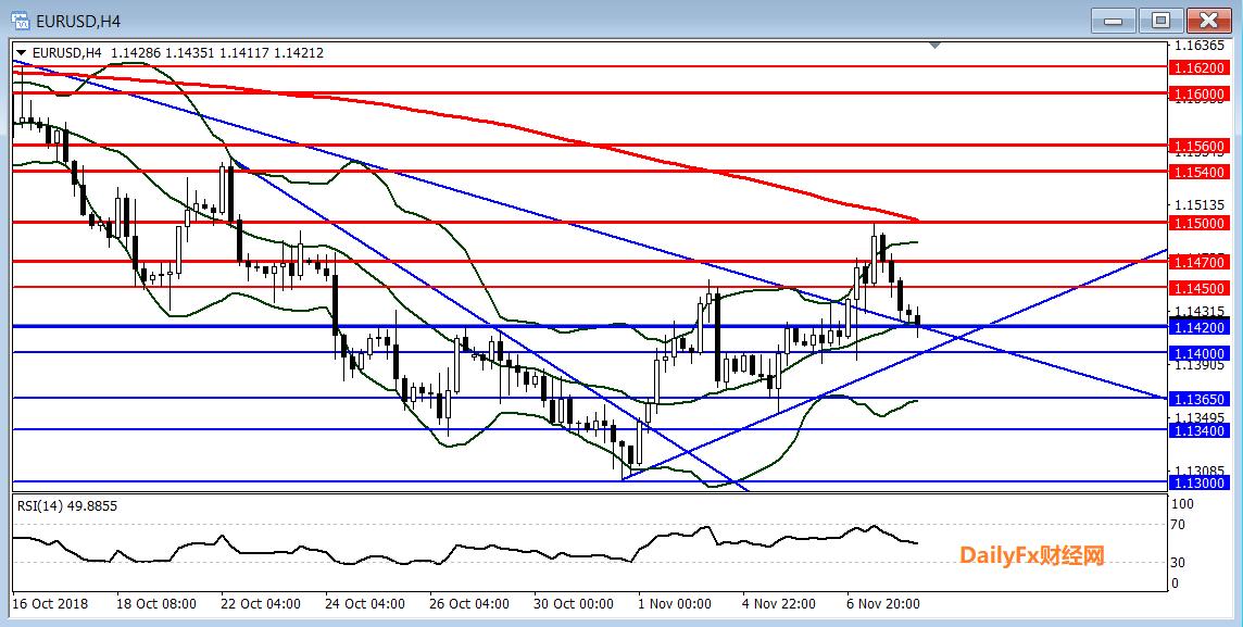 歐元/美元技術分析:短線關注1.1420一線支撐