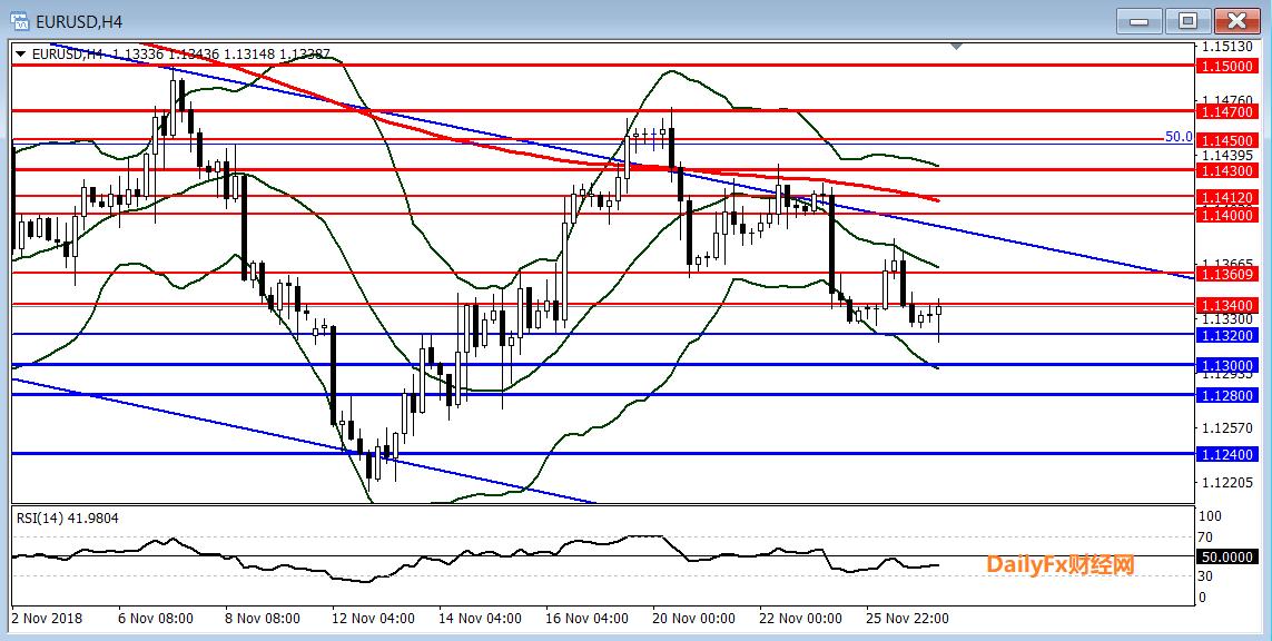 歐元/美元技術分析:短線傾向逢高做空