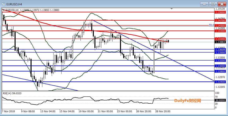 欧元/美元技术分析:关注1.1400一线阻力