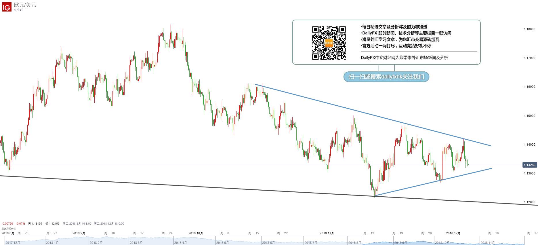 欧元/美元技术分析:继续关注1.1300-1.1400区间突破