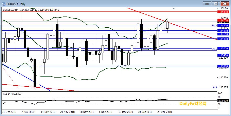 欧元/美元技术分析:或突破下行趋势线走强