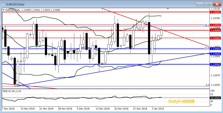 欧元/美元技术分析:关注能否有效突破1.1430