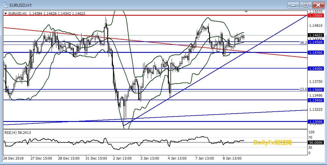 歐元/美元技術分析:短線傾向逢低做多