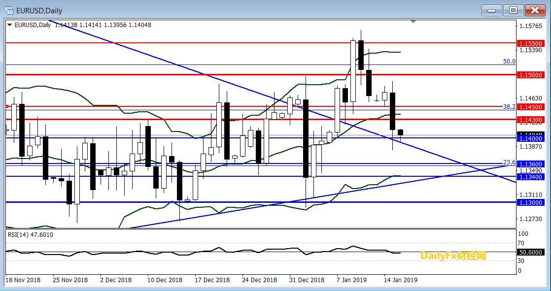 欧元/美元技术分析:持稳1.1400或迎来反弹