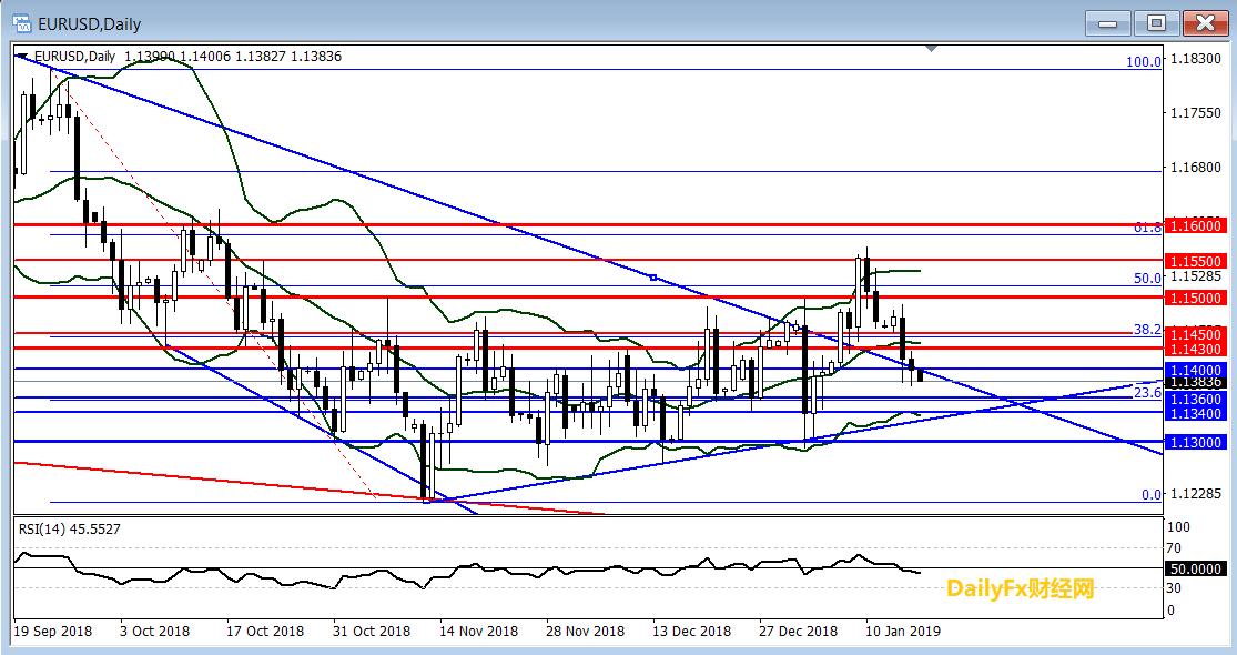 欧元/美元技术分析:失守1.1400或进一步走弱