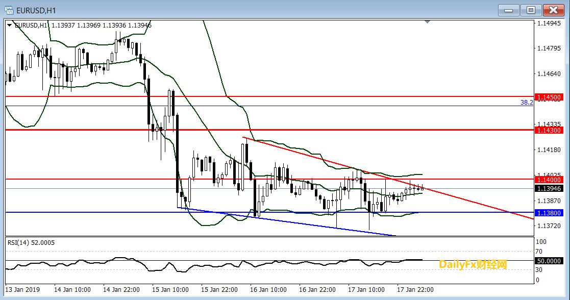 欧元/美元技术分析:关注短期楔形整理