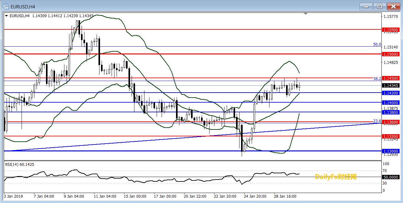 歐元/美元技術分析:繼續關注1.1450一線阻力