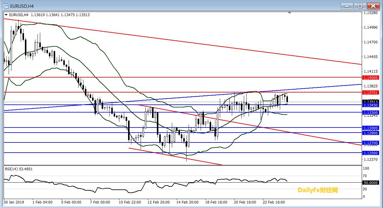 欧元/美元技术分析:短线继续关注震荡整理