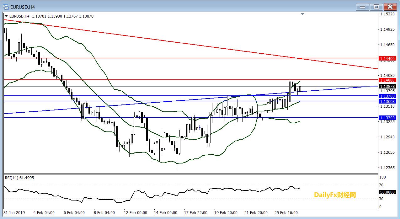 欧元/美元技术分析:短线倾向逢低做多