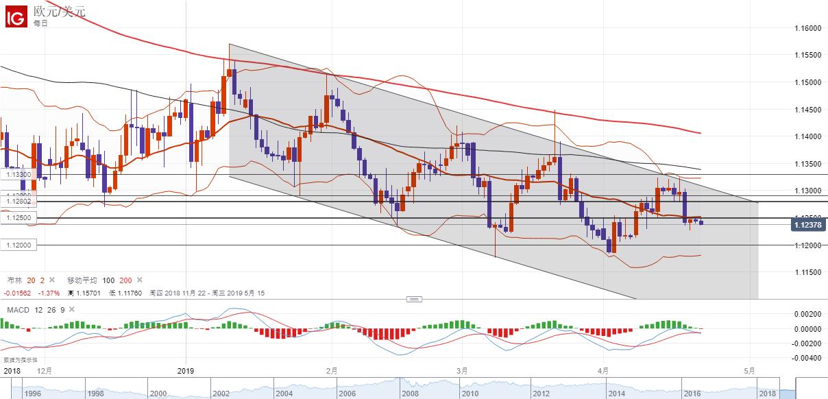 歐元/美元技術分析:短線傾向在1.1250下方逢高做空