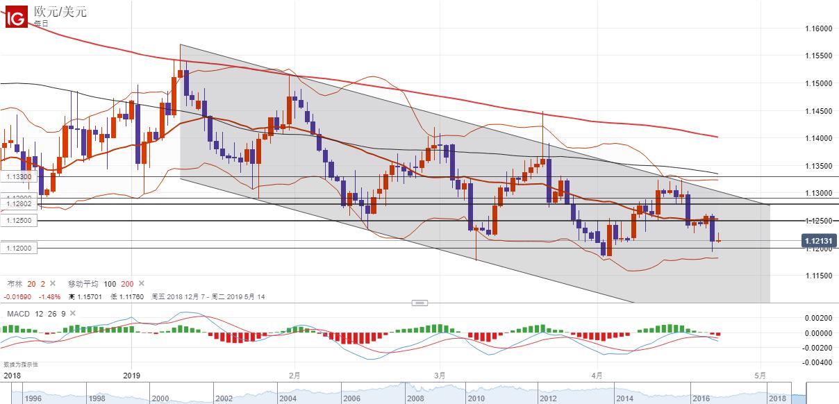欧元/美元技术分析:短线倾向暂时观望