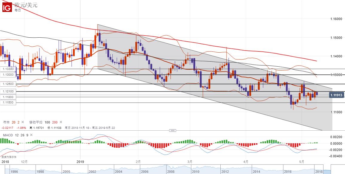 欧元/美元技术分析:阻力位1.1210下方短线偏向看跌