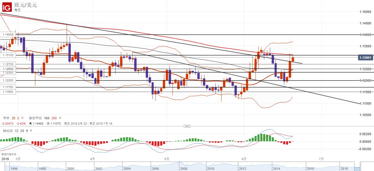 歐元/美元技術分析:關注200日均線的阻力