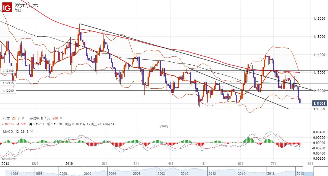 欧元/美元技术分析:短线或将继续走弱指向1.11