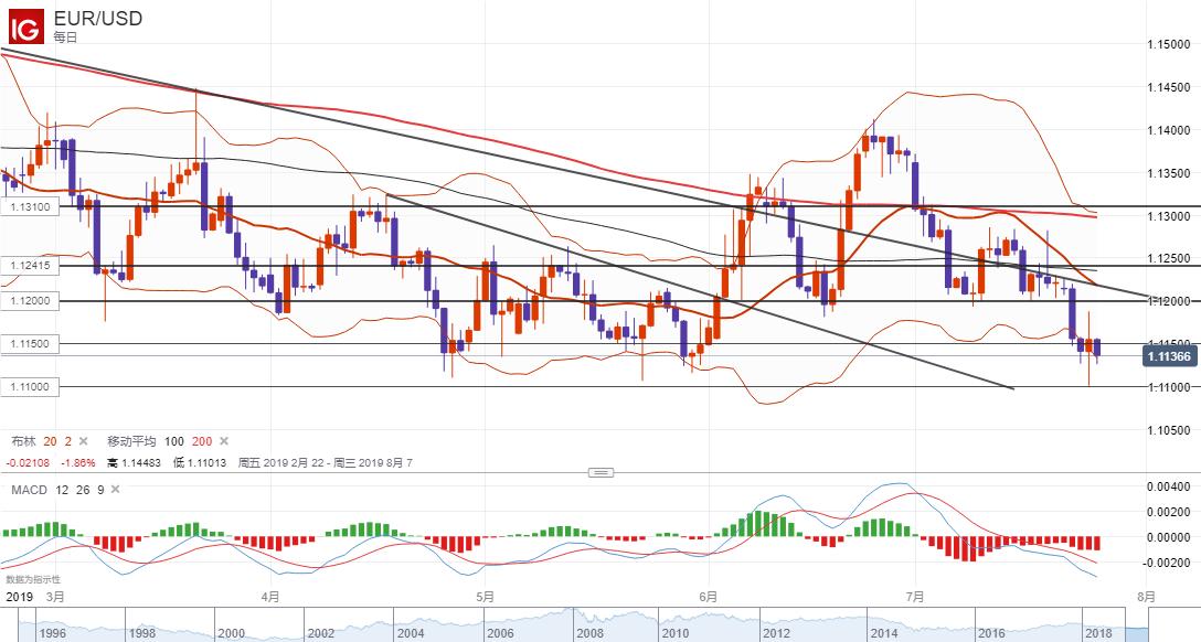 欧元/美元技术分析:短线倾向在1.1150下方逢高做空
