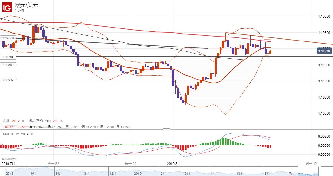 欧元/美元技术分析:短线继续关注振荡整理