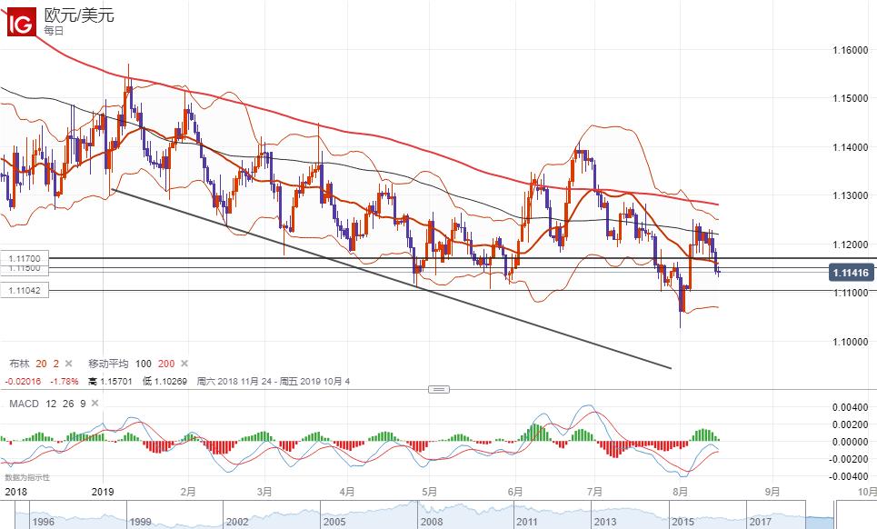 欧元/美元技术分析:短线倾向逢高做空