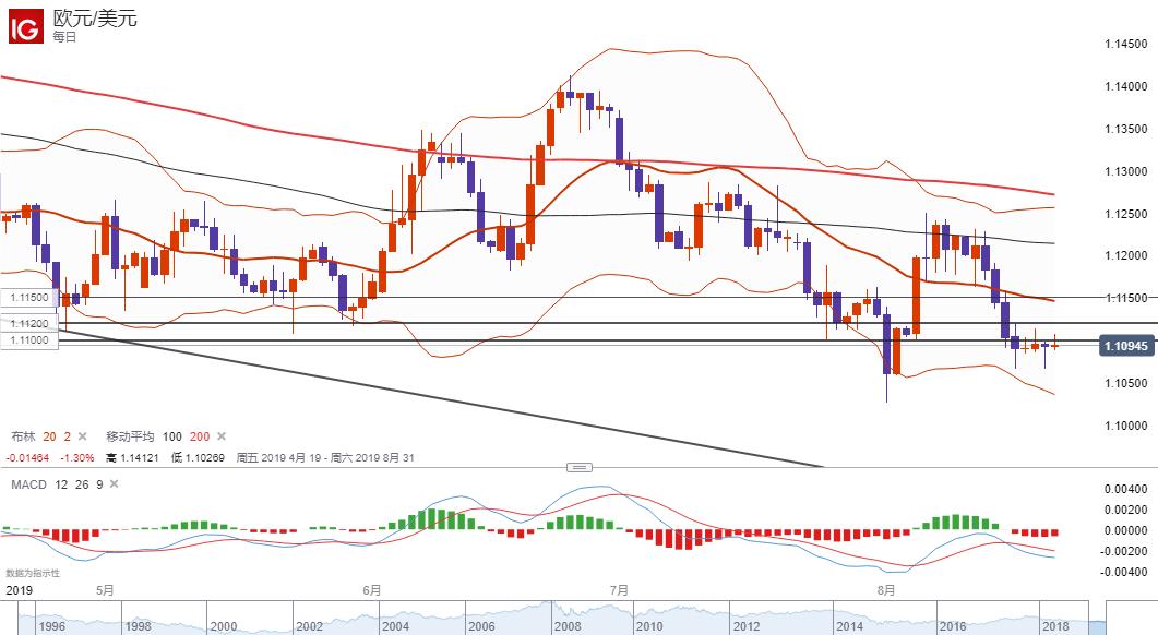 欧元/美元技术分析:仍倾向在1.11下方逢高做空