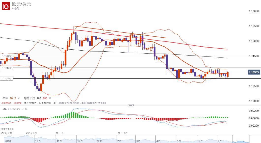 欧元/美元技术分析:延续窄幅区间,继续倾向逢高做空